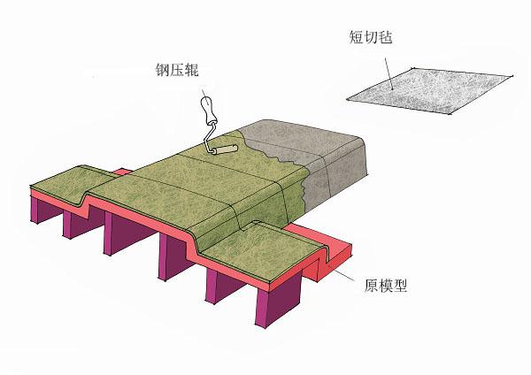 制作玻璃纤维模具,为什么推荐粉剂短切毡?